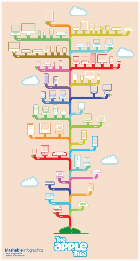 mashable_apple-tree-infographics