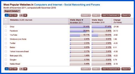 Social Media Brasil / Nov-11