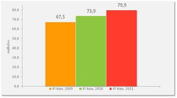 Internet Brasil 2011 (Fonte - IBOPE Nielsen Online)