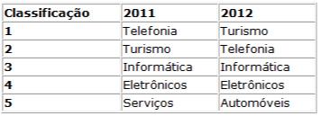 Fraudes no comércio eletrônico por categoria